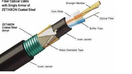 Fibre optique en rdc - Avantages de la fibre optique ...